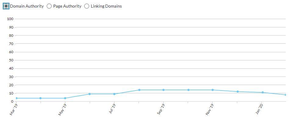 udvikling i domain authority